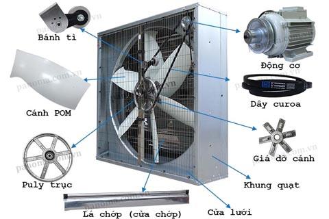 3 loại quạt thông gió công nghiệp phổ biến nhất hiện nay