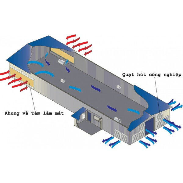 Hướng dẫn tính toán thiết bị Hệ thống thông gió, làm mát cooling pad